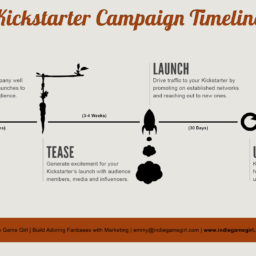 Crowdfunding: building a timeline